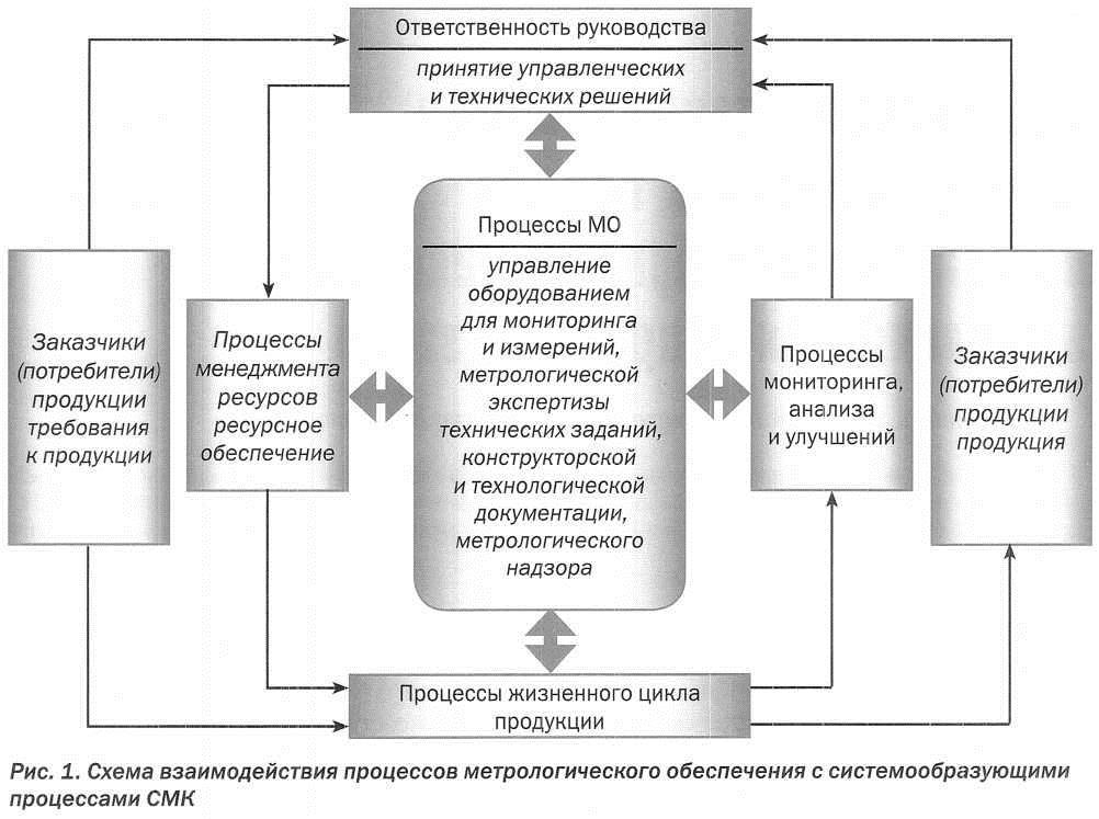 процессы метрологического