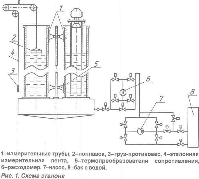 Измерительная система эталона