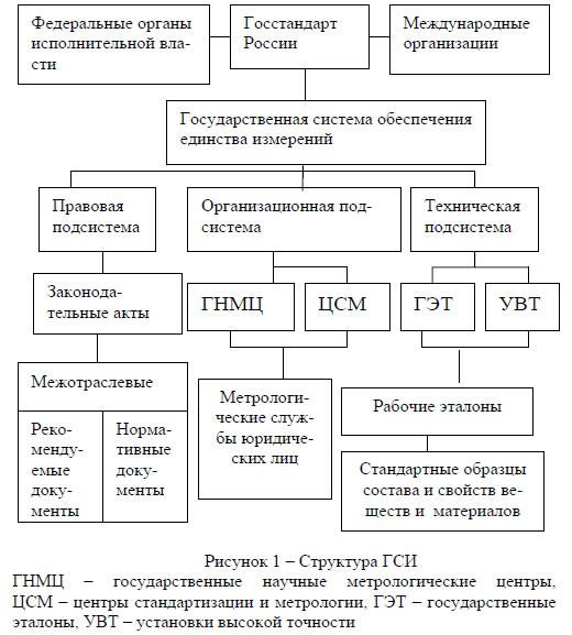 ГСИ государственная системи