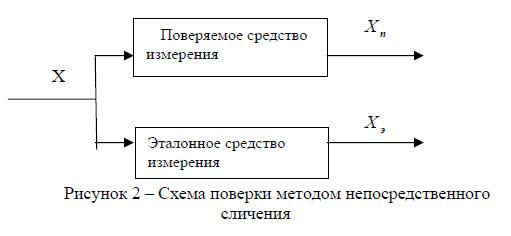 схема поверки